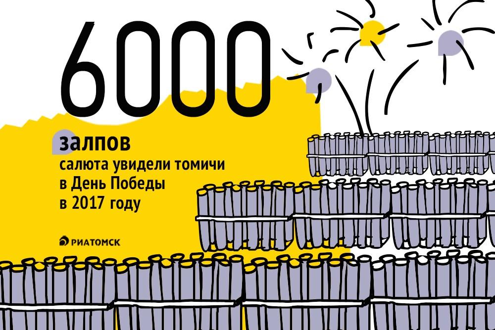 Праздничный салют, которым завершилась программа празднования 9 Мая в Томске, собрал в Лагерном саду около 30 тысяч зрителей.