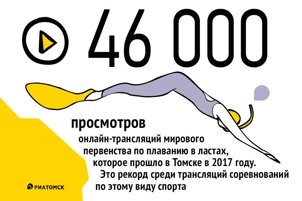 Совокупное число просмотров онлайн-трансляций мирового первенства по плаванию в ластах, которое прошло в Томске в начале августа, составило около 46 тысяч и стало рекордным среди трансляций соревнований по этому виду спорта. В соревнованиях участвовали спортсмены из 25 стран.