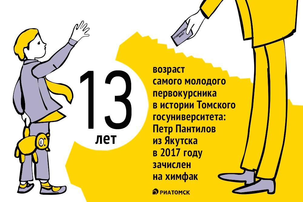 Тринадцатилетний Петр Пантилов из Якутска (Республика Саха) стал самым молодым первокурсником в истории Томского госуниверситета (ТГУ), он зачислен на химический факультет вуза.