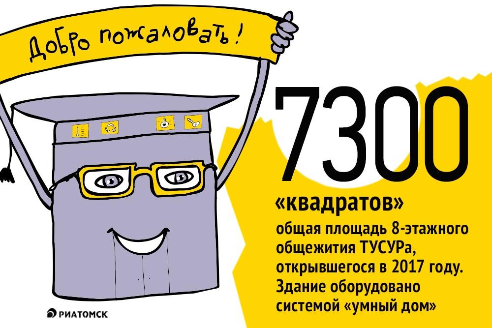 Новое общежитие Томского госуниверситета систем управления и радиоэлектроники (ТУСУР) с системой умный дом открылось в новом учебном году на улице 19-й Гвардейской Дивизии, 9а. В доме 78 квартир, на двух-четырех жильцов каждая. Оно рассчитано на 286 мест.