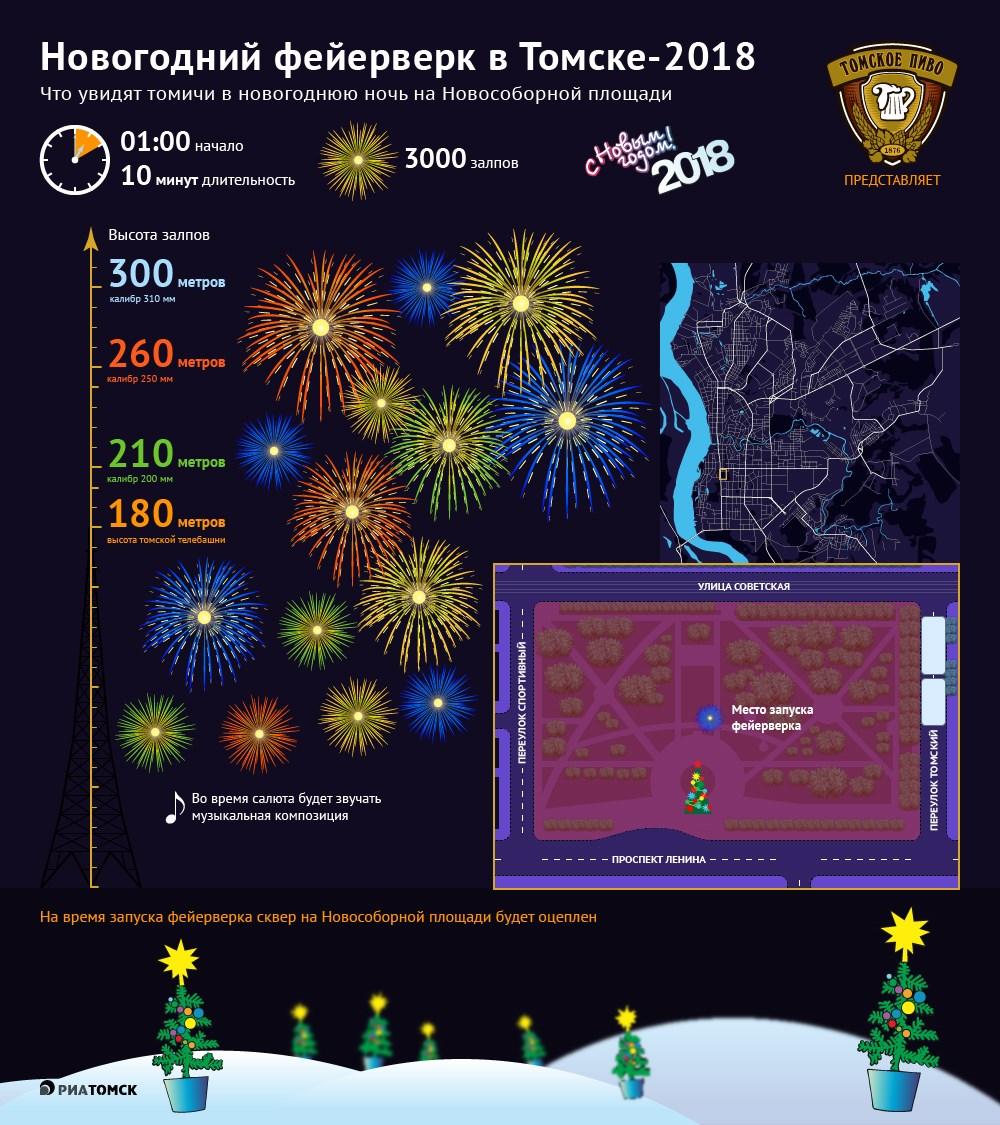 Десять минут продлится новогодний салют на Новособорной площади в Томске. Об особенностях фейерверка узнайте из инфографики РИА Томск.