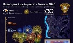 Каким будет новогодний фейерверк – 2020 на Новособорной в Томске
