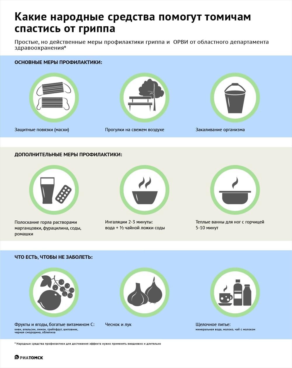 Рост заболеваемости гриппом и ОРВИ зафиксирован в Томске – по итогам прошедшей недели эпидпорог превышен на 33%. А больше всего заболевших – среди томичей 15 лет и старше. Народные меры профилактики помогут вам избежать гриппа и ОРВИ, какие – смотрите в инфографике РИА Томск.