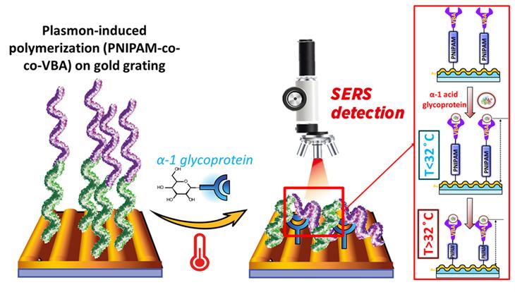 Ученые ТПУ синтезировали умные полимеры с помощью солнечного света