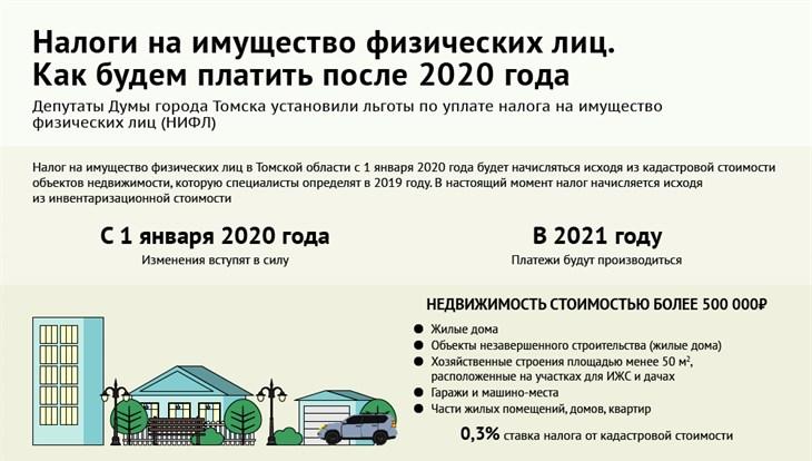 Как заплатить налог на имущества для физических лиц за 2020