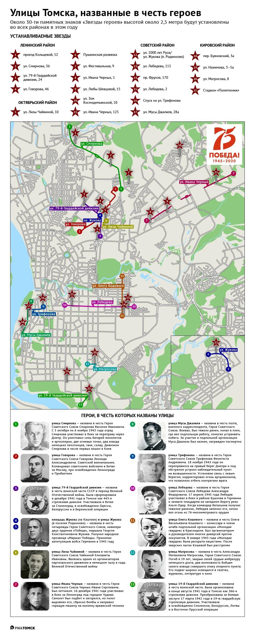 Звезды героев будут установлены во всех районах Томска. Всего горадминистрацией будет установлено 27 таких знаков. Где именно, узнайте из инфографики РИА Томск.