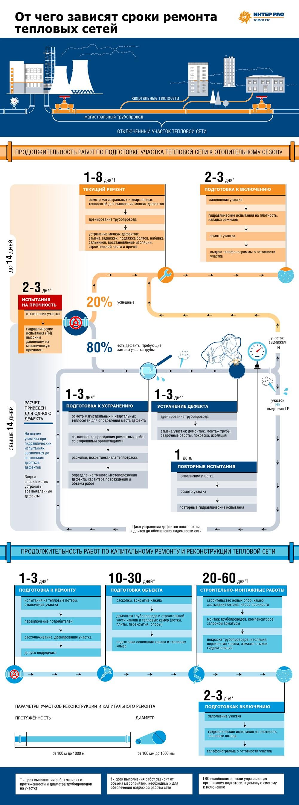 Сроки проведения ремонтных работ на тепловых сетях, во время которых у томичей обычно отключают горячую воду, зависят от масштаба повреждений на коммуникациях. Когда работы могут длиться меньше 14 дней, а когда месяц и дольше – в инфографике РИА Томск.