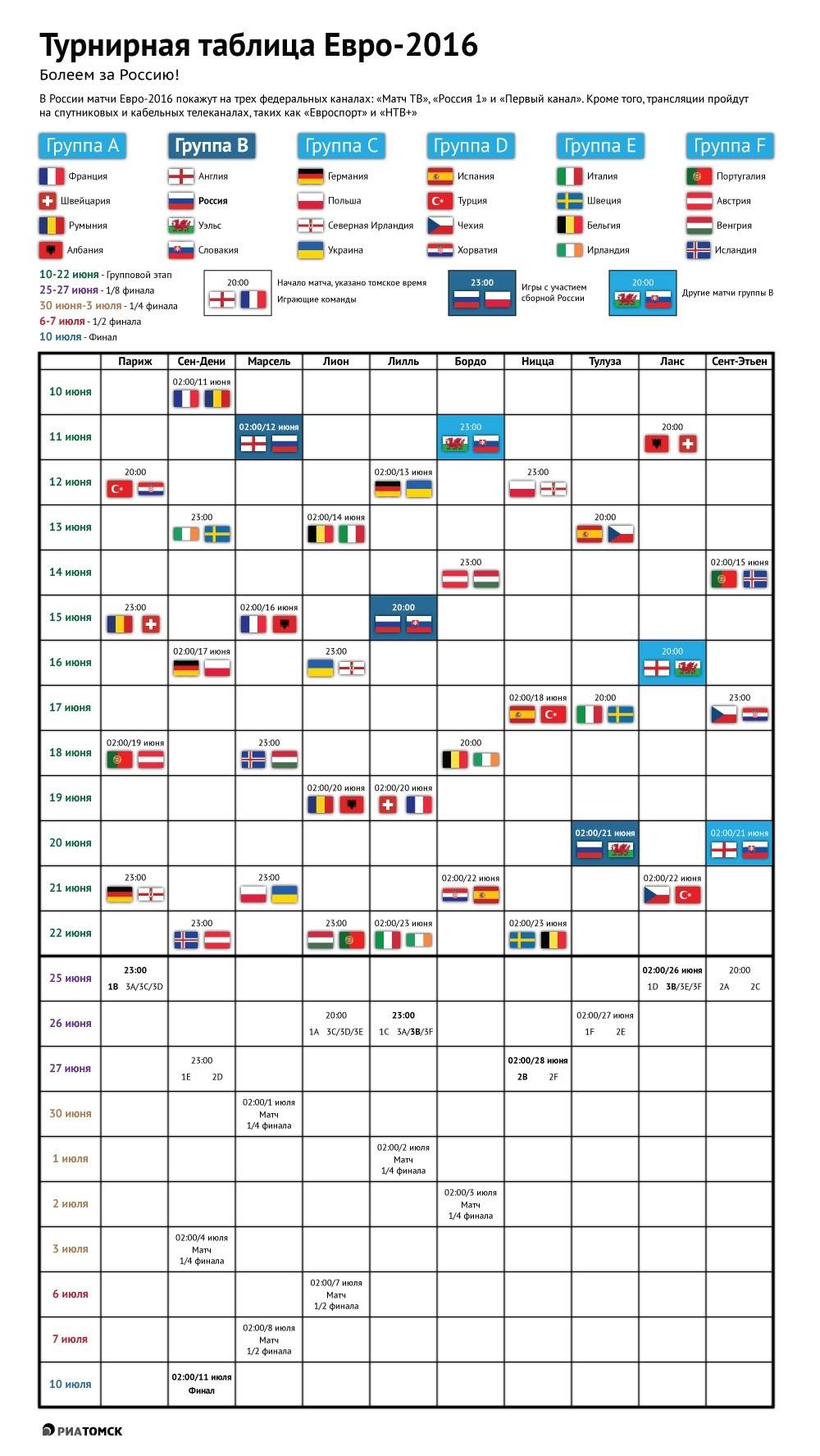 че таблицы 2016 на отборочный