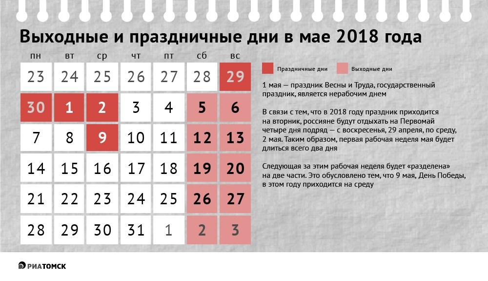 Первая рабочая неделя мая для россиян благодаря Первомаю будет длиться всего два дня. Какие дни будут выходными на праздник Весны и Труда, а также на День Победы – узнайте из инфографики РИА Томск.
